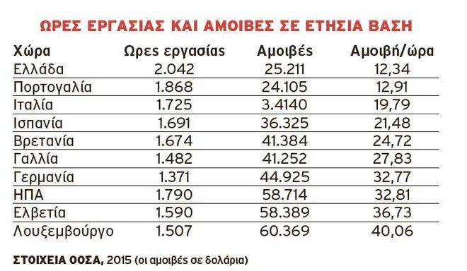 Ανατροπή για τον μύθο του τεμπέλη Έλληνα