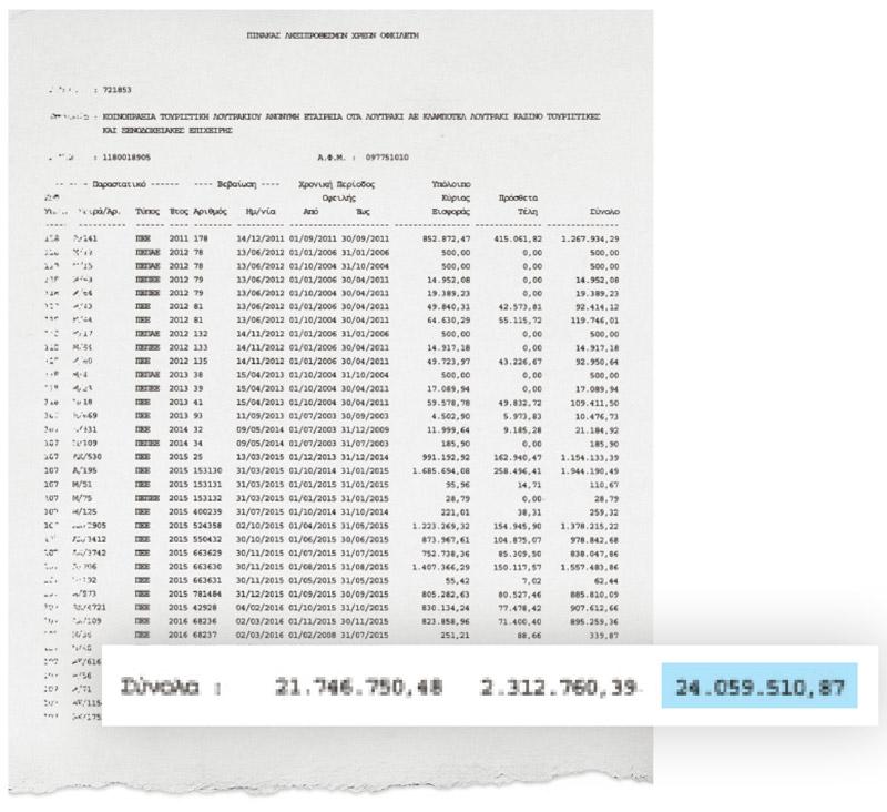 24 εκατ. Χρωστάει στο ΙΚΑ το Καζίνο Λουτρακίου