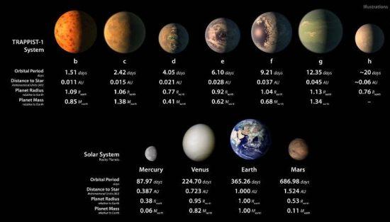 Επτά πλανήτες σαν την γη ανακάλυψε η NASA!